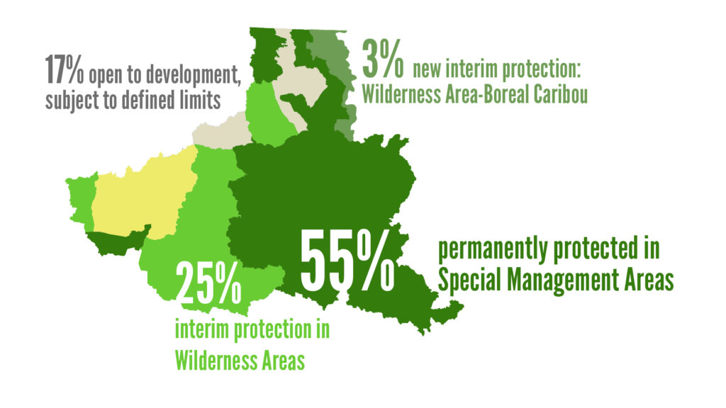 Infographic for the Peel Watershed Land Use Plan